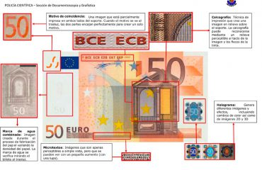 a Ertzaintza ha notado un incremento del número de billetes de 50 euros falsos en Euskadi. Por el momento, en lo que llevamos de año, se han incautado 31 billetes, repartidos por toda la geografía vasca, haciendo especial hincapié en las tres capitales, en las que se han recogido un mayor número de ellos. Concretamente, en Gasteiz y Bilbao se han retirado cinco en cada una y otros tres en Donostia. En Orio